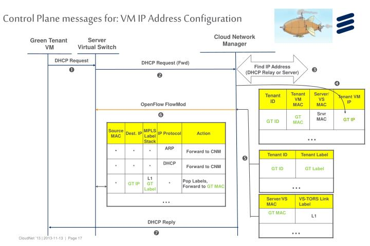 Control Plane messages for: VM IP Address Configuration