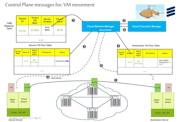 Control Plane messages for: VM movement