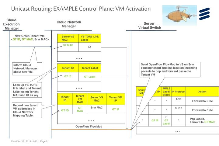 Unicast Routing: EXAMPLE Control Plane: VM Activation
