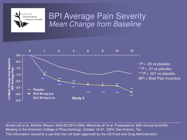 BPI Average Pain Severity