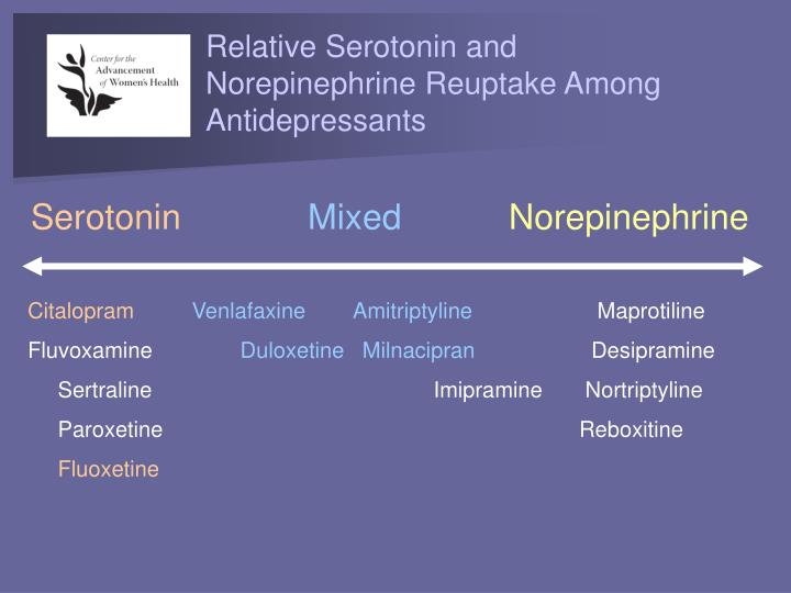 Relative Serotonin and Norepinephrine Reuptake Among Antidepressants
