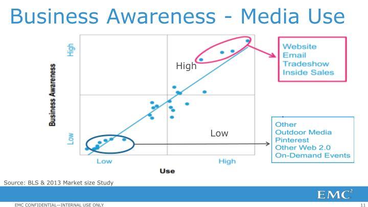 Business Awareness - Media Use