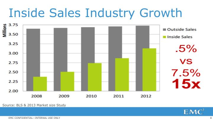 Inside Sales Industry Growth