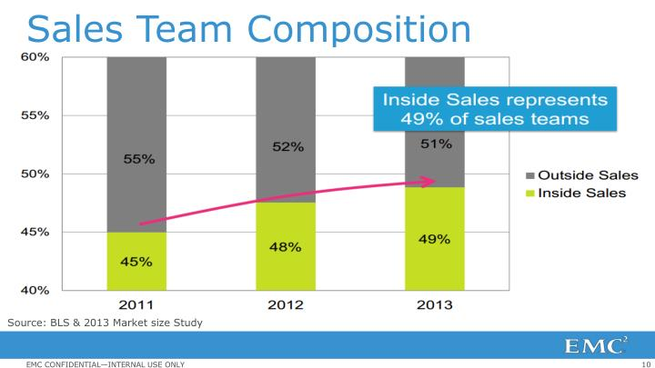Sales Team Composition