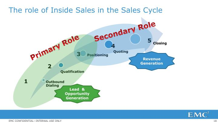 The role of Inside Sales in the Sales Cycle