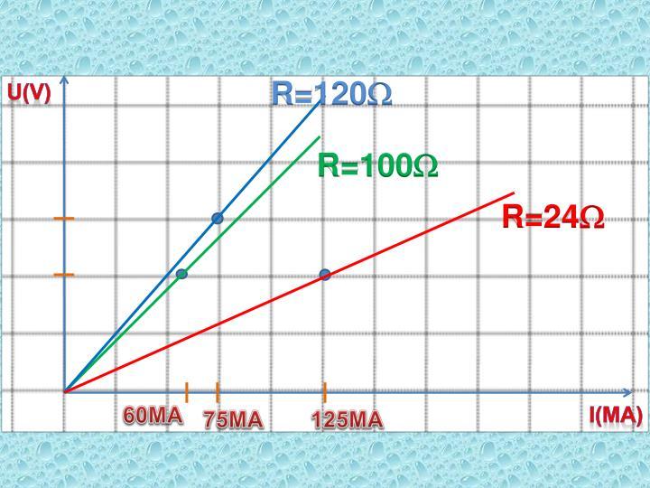 R=120