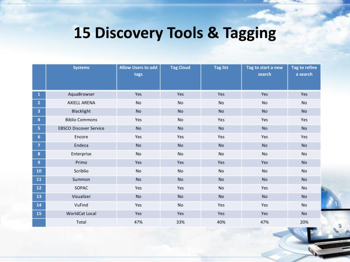 15 Discovery Tools & Tagging