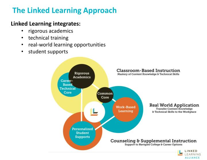 Supplemental instruction opportunities