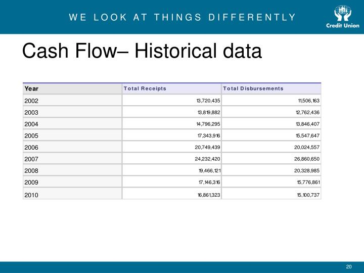 Cash Flow– Historical data
