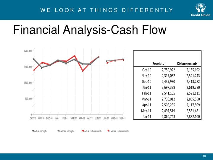 Financial Analysis-Cash Flow