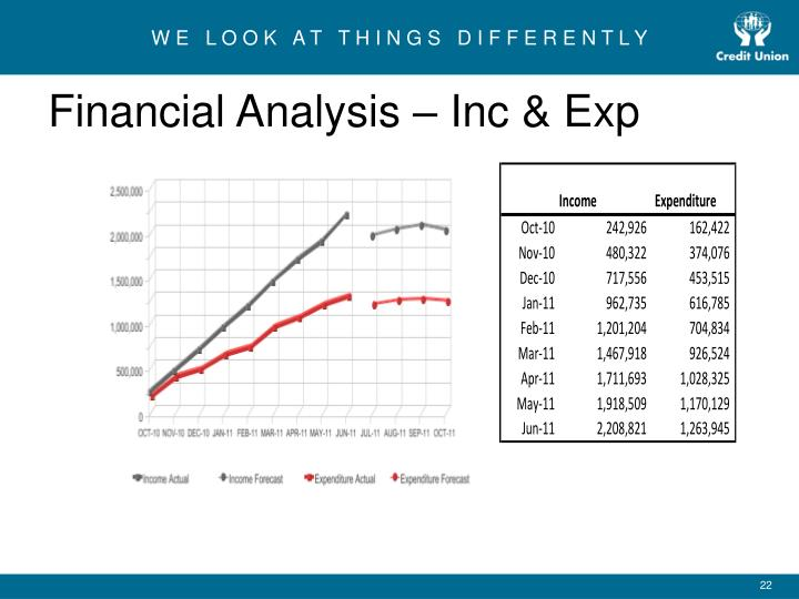 Financial Analysis – Inc & Exp