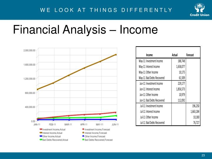 Financial Analysis – Income