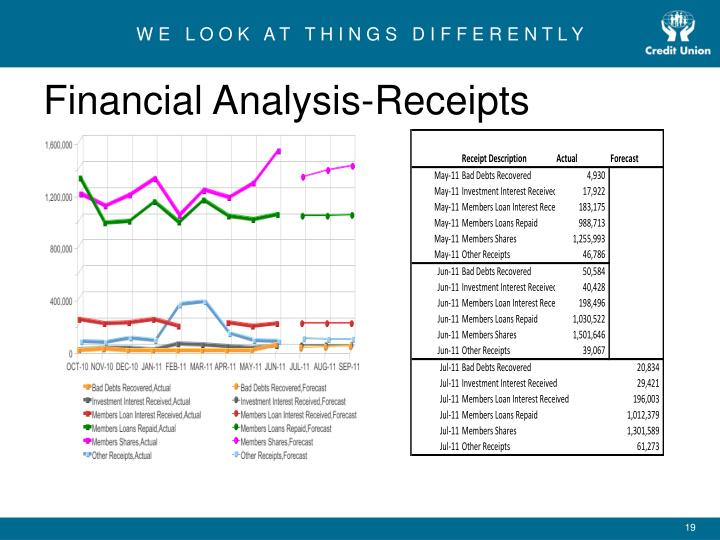 Financial Analysis-Receipts