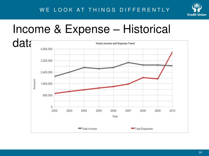 Income & Expense – Historical data