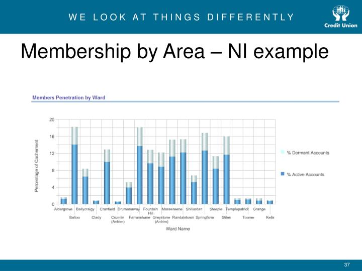 Membership by Area – NI example
