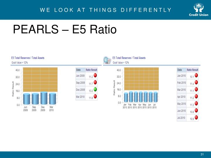 PEARLS – E5 Ratio