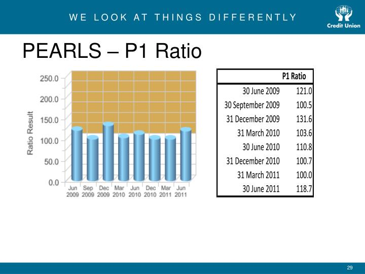 PEARLS – P1 Ratio