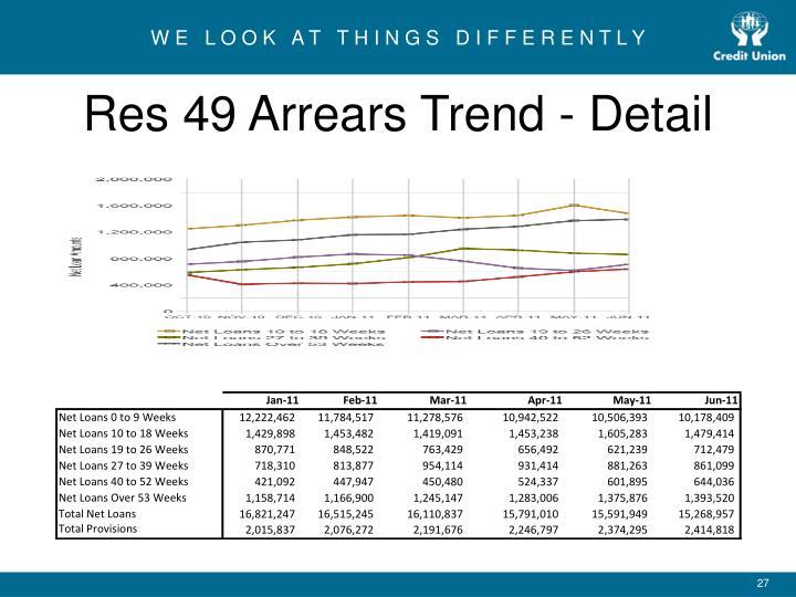 Res 49 Arrears Trend - Detail