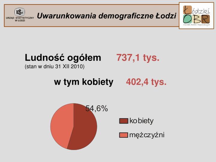 Uwarunkowania demograficzne Łodzi