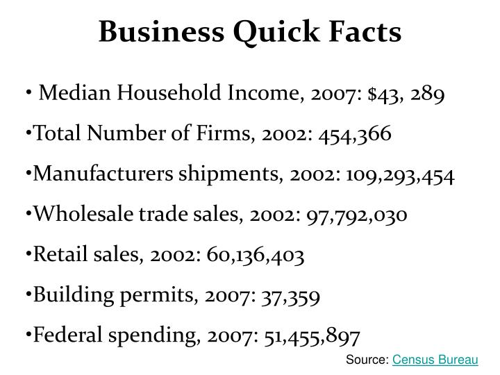 Business Quick Facts