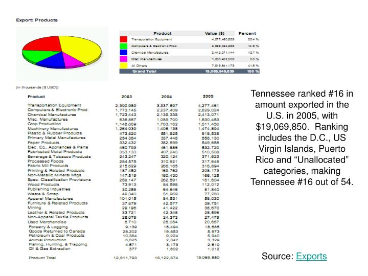 "Tennessee ranked #16 in amount exported in the U.S. in 2005, with $19,069,850.  Ranking includes the D.C., US Virgin Islands, Puerto Rico and ""Unallocated"" categories, making Tennessee #16 out of 54."