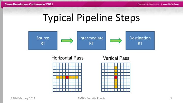 Typical Pipeline Steps