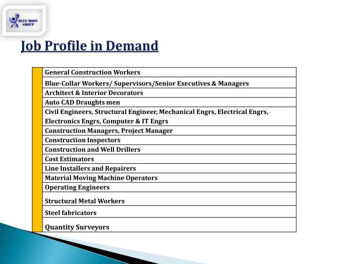 Job Profile in Demand
