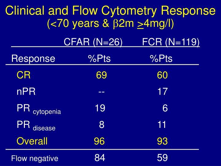 CFAR (N=26)       FCR (N=119)