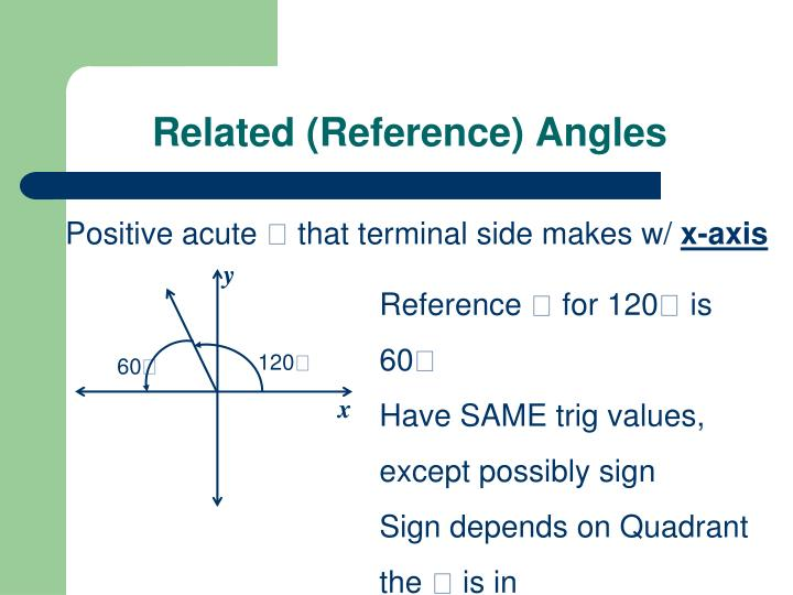 Related (Reference) Angles