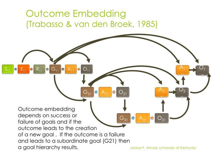 Outcome Embedding