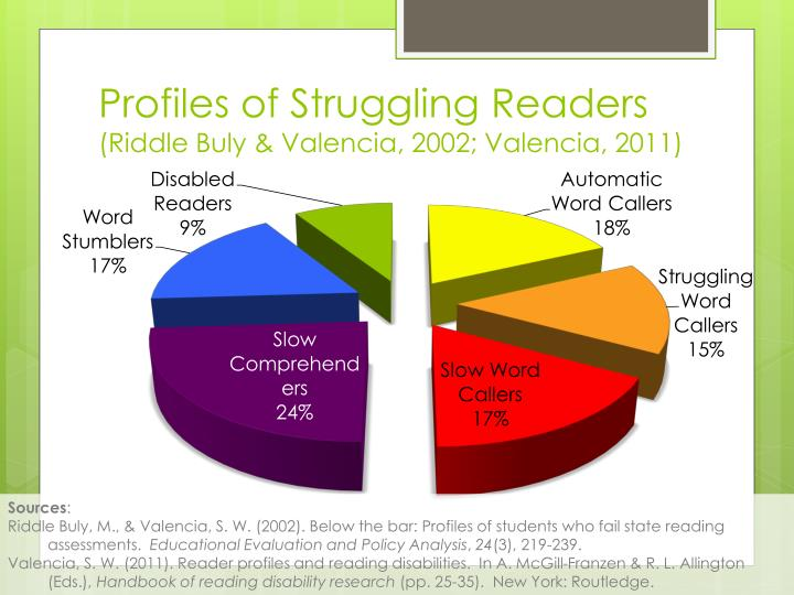 Profiles of Struggling Readers