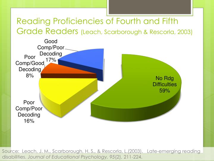 Reading Proficiencies of Fourth and Fifth Grade Readers