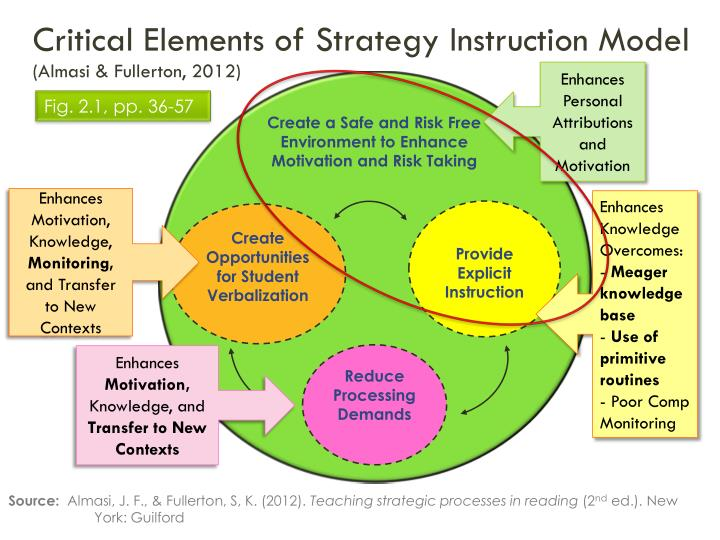 Critical Elements of Strategy Instruction Model