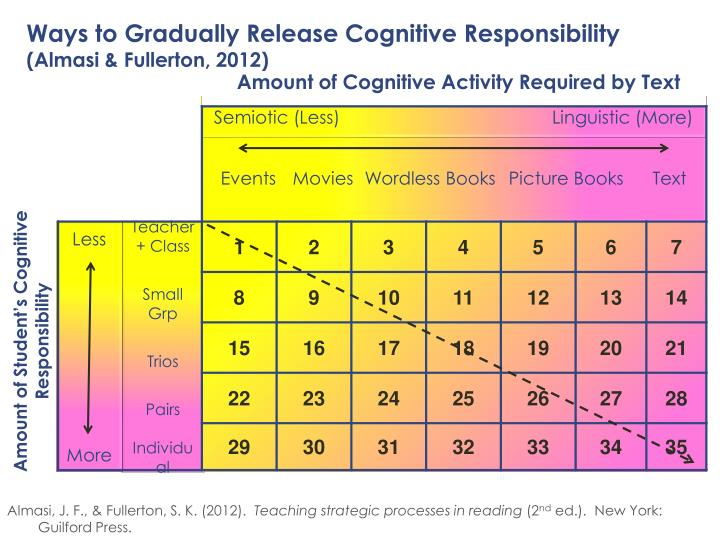 Ways to Gradually Release Cognitive Responsibility