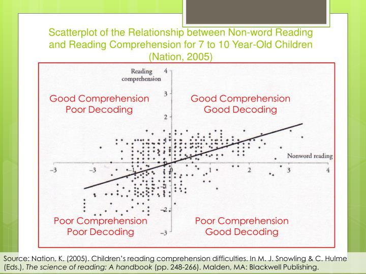 Scatterplot of the Relationship between Non-word Reading