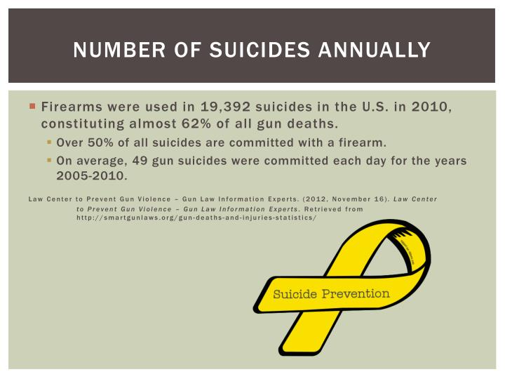 Number of suicides annually