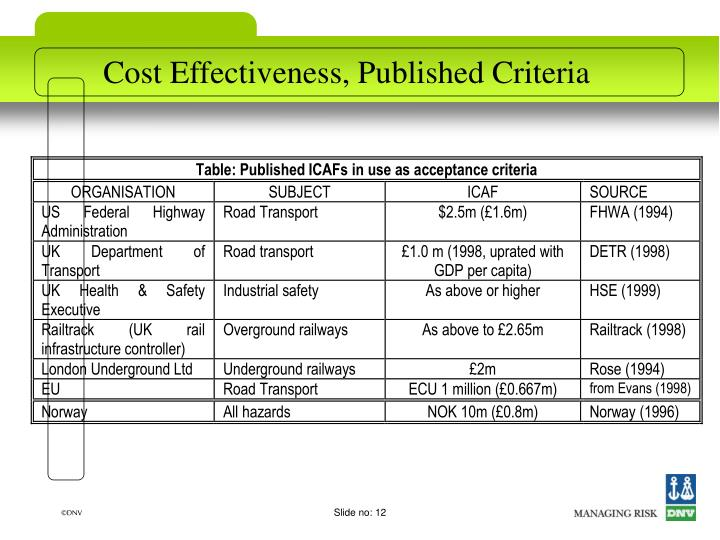 Cost Effectiveness, Published Criteria
