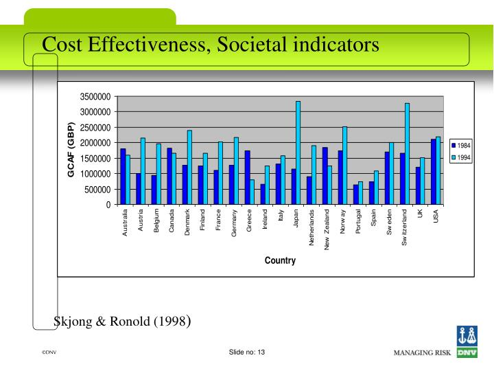 Cost Effectiveness, Societal indicators