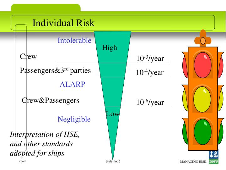 Individual Risk