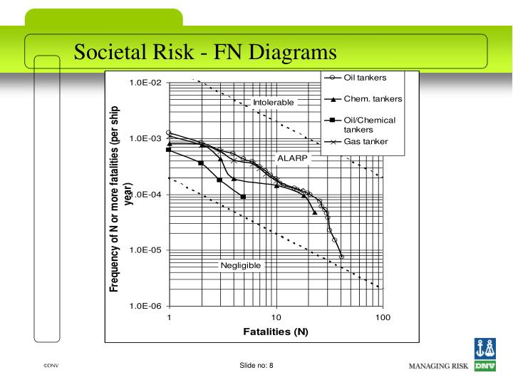 Societal Risk - FN Diagrams