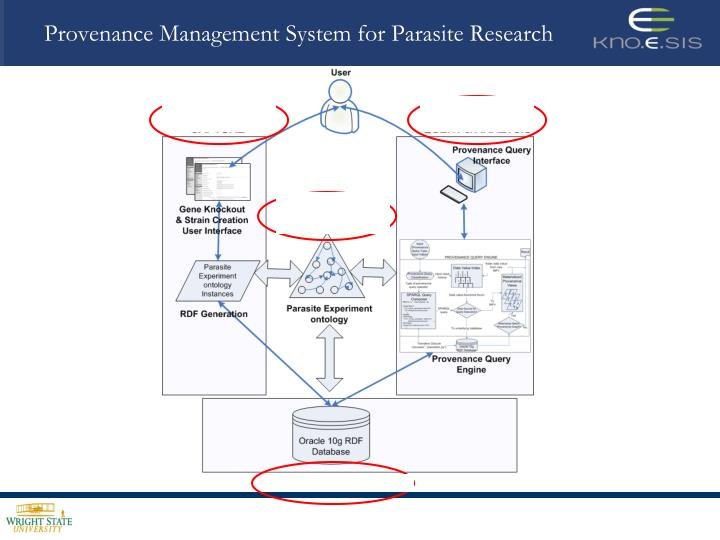 Provenance Management System for Parasite Research