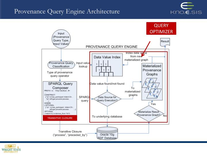 Provenance Query Engine Architecture