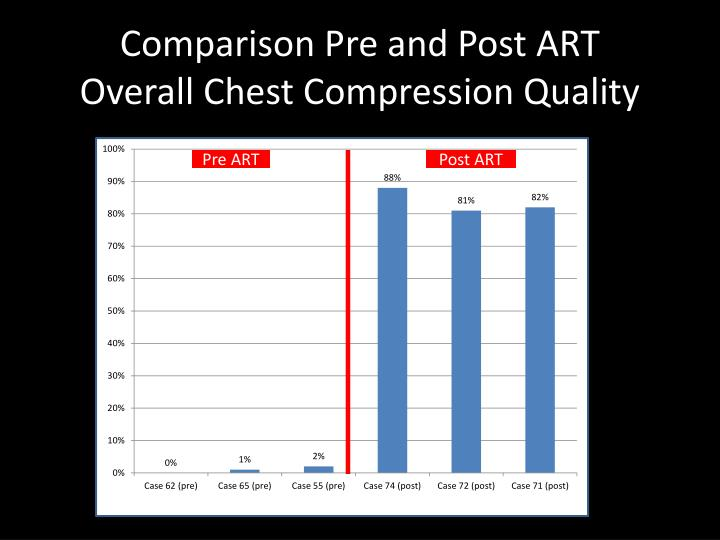 Comparison of chest compression quality in walking versus ...