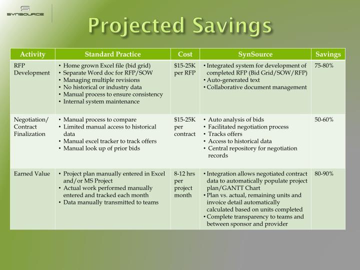 Projected Savings