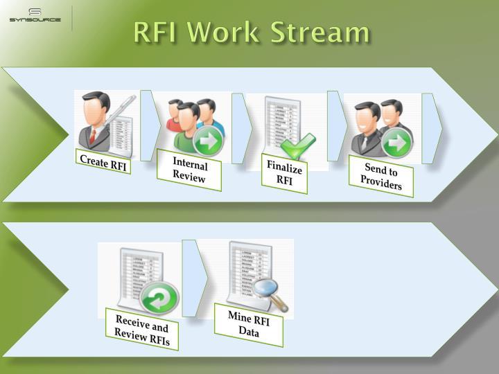 RFI Work Stream
