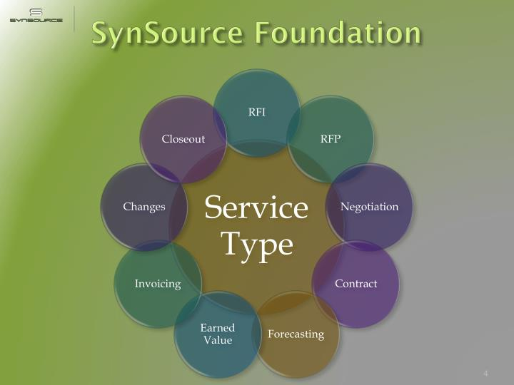 SynSource