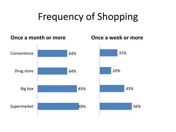 Frequency of Shopping