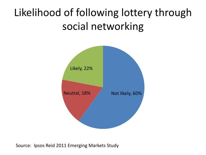 Likelihood of following lottery through social networking