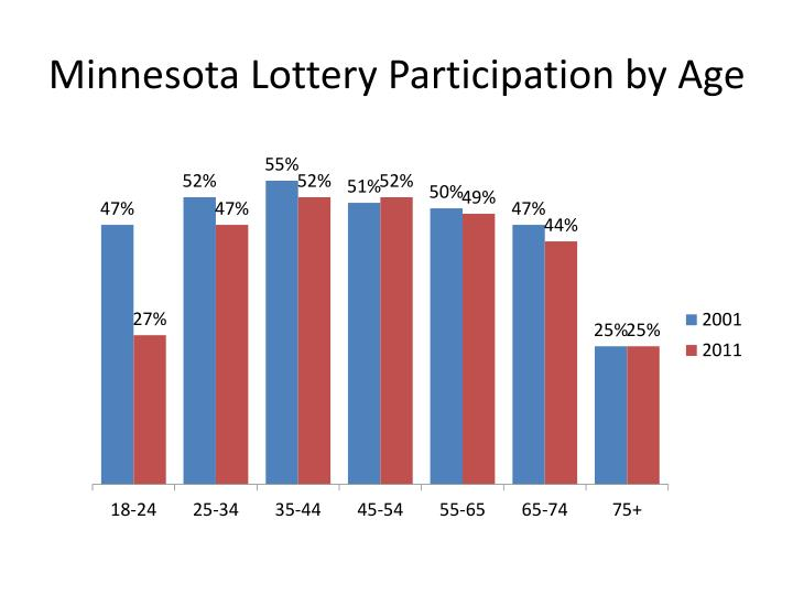 Minnesota Lottery Participation by Age