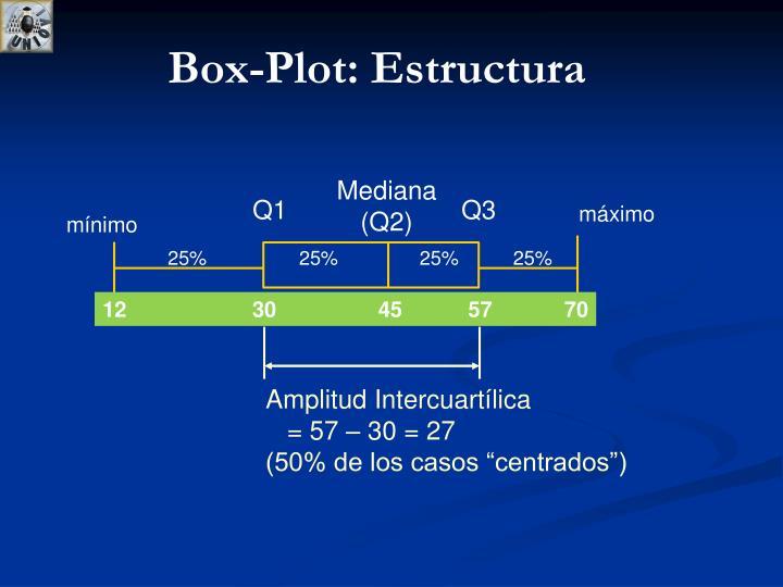Box-Plot: Estructura